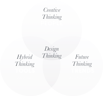 hybrid thinking, design thinking, future thinking, creative thinking